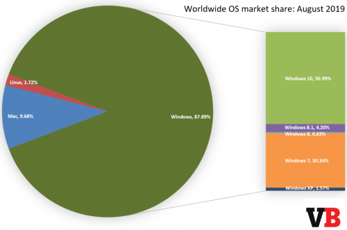 os-market-share-august-2019.thumb.png.364ba1df77487f086ad5fce01d3ca9a6.png